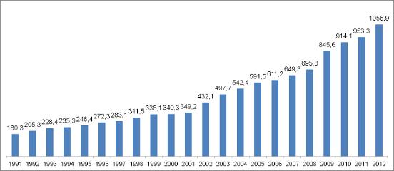 Bargeld und Sichteinlagen Statistik 1991 bis 2012